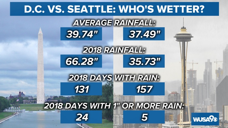 DC vs Seattle Rainfall