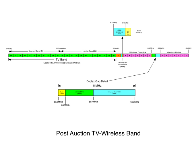 Post Auction