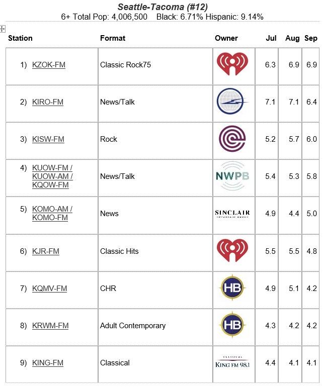September 2020 Seattle Ratings